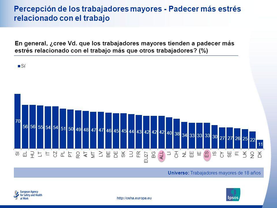 22 http://osha.europa.eu Percepción de los trabajadores mayores - Padecer más estrés relacionado con el trabajo En general, ¿cree Vd. que los trabajad