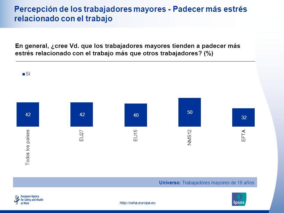 23 http://osha.europa.eu Percepción de los trabajadores mayores - Padecer más estrés relacionado con el trabajo En general, ¿cree Vd.