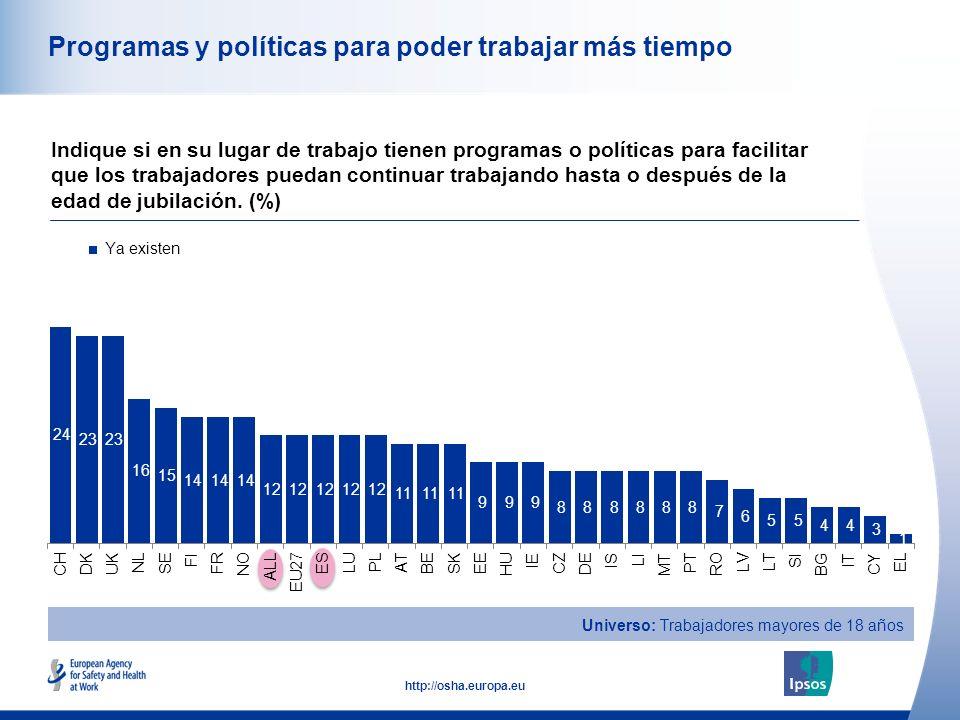 25 http://osha.europa.eu Programas y políticas para poder trabajar más tiempo Indique si en su lugar de trabajo tienen programas o políticas para facilitar que los trabajadores puedan continuar trabajando hasta o después de la edad de jubilación.