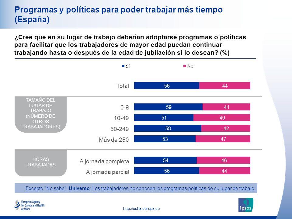 29 http://osha.europa.eu Programas y políticas para poder trabajar más tiempo (España) ¿Cree que en su lugar de trabajo deberían adoptarse programas o