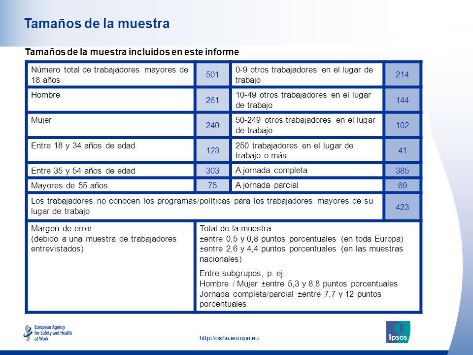 3 http://osha.europa.eu Número total de trabajadores mayores de 18 años 501 0-9 otros trabajadores en el lugar de trabajo 214 Hombre 261 10-49 otros t