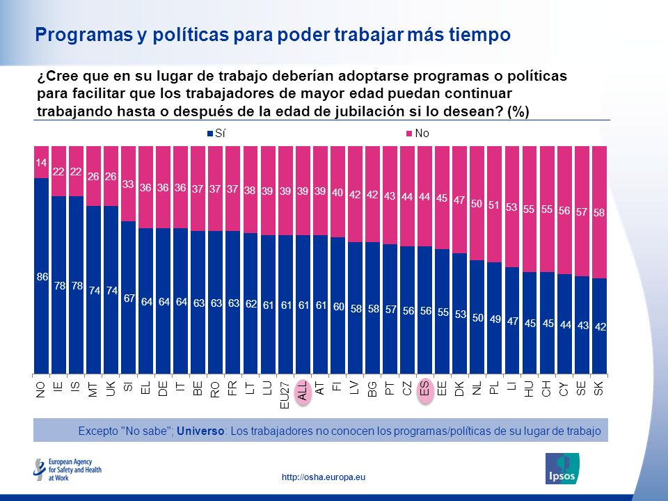 30 http://osha.europa.eu Programas y políticas para poder trabajar más tiempo ¿Cree que en su lugar de trabajo deberían adoptarse programas o política