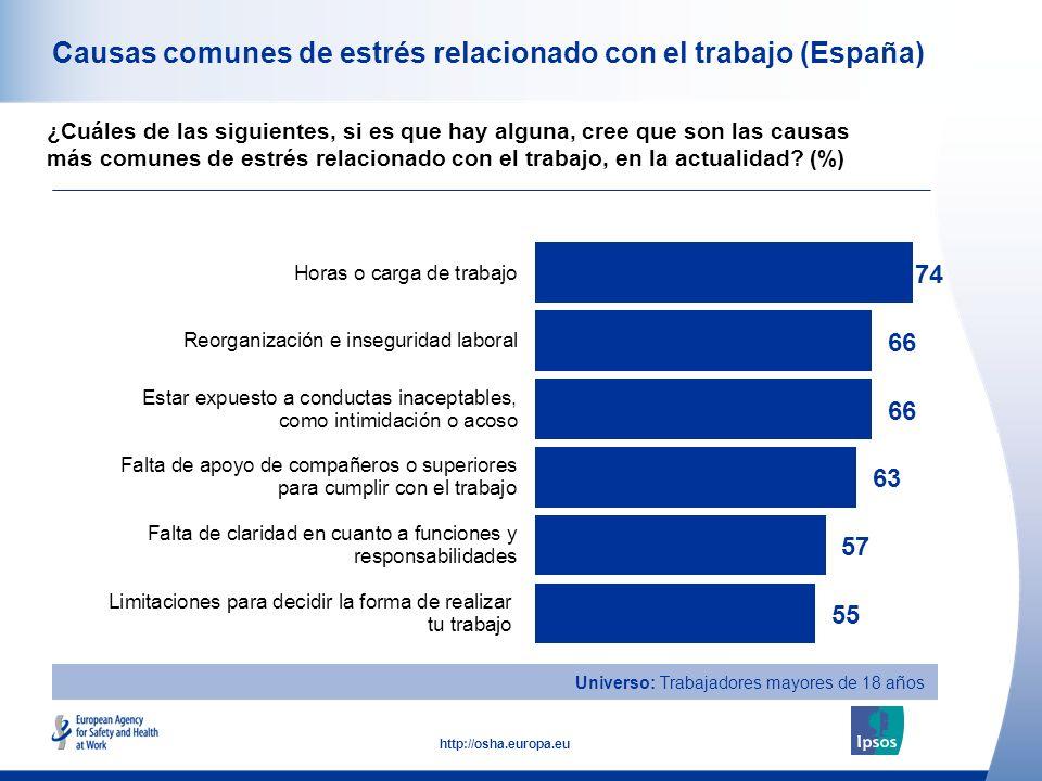 33 http://osha.europa.eu Causas comunes de estrés relacionado con el trabajo (España) ¿Cuáles de las siguientes, si es que hay alguna, cree que son las causas más comunes de estrés relacionado con el trabajo, en la actualidad.