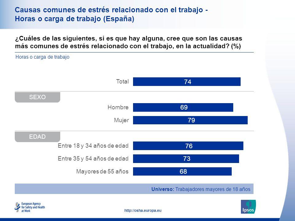 34 http://osha.europa.eu ¿Cuáles de las siguientes, si es que hay alguna, cree que son las causas más comunes de estrés relacionado con el trabajo, en la actualidad.