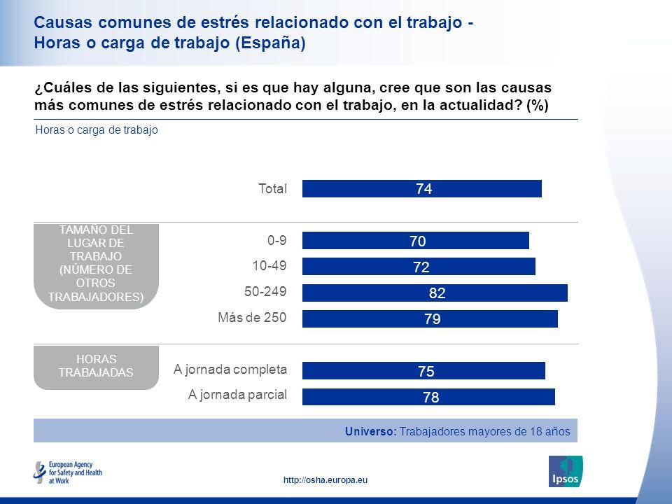 35 http://osha.europa.eu Causas comunes de estrés relacionado con el trabajo - Horas o carga de trabajo (España) ¿Cuáles de las siguientes, si es que hay alguna, cree que son las causas más comunes de estrés relacionado con el trabajo, en la actualidad.