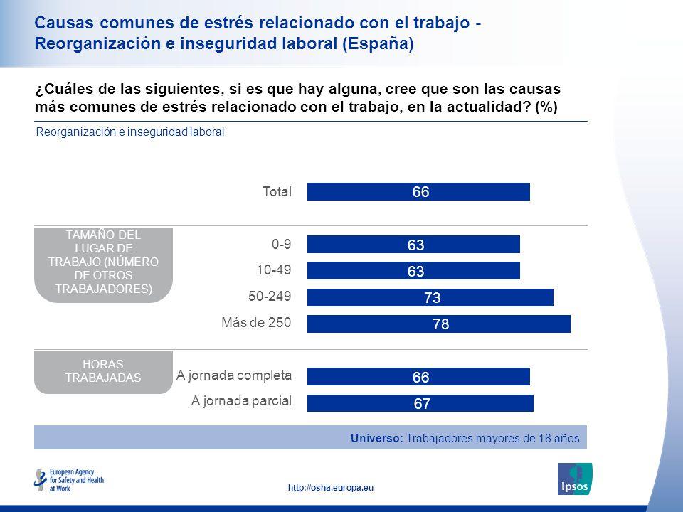 37 http://osha.europa.eu Causas comunes de estrés relacionado con el trabajo - Reorganización e inseguridad laboral (España) ¿Cuáles de las siguientes, si es que hay alguna, cree que son las causas más comunes de estrés relacionado con el trabajo, en la actualidad.