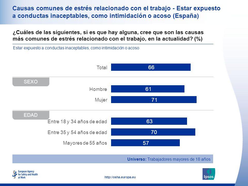 38 http://osha.europa.eu ¿Cuáles de las siguientes, si es que hay alguna, cree que son las causas más comunes de estrés relacionado con el trabajo, en la actualidad.