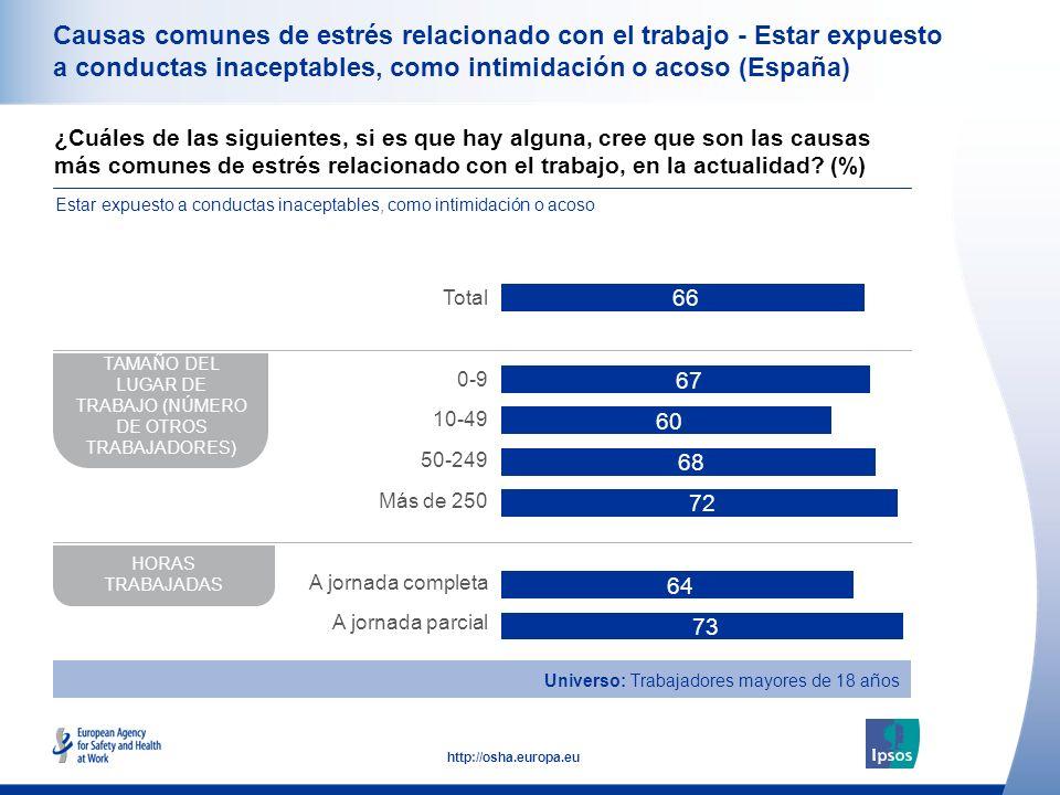 39 http://osha.europa.eu Causas comunes de estrés relacionado con el trabajo - Estar expuesto a conductas inaceptables, como intimidación o acoso (Esp