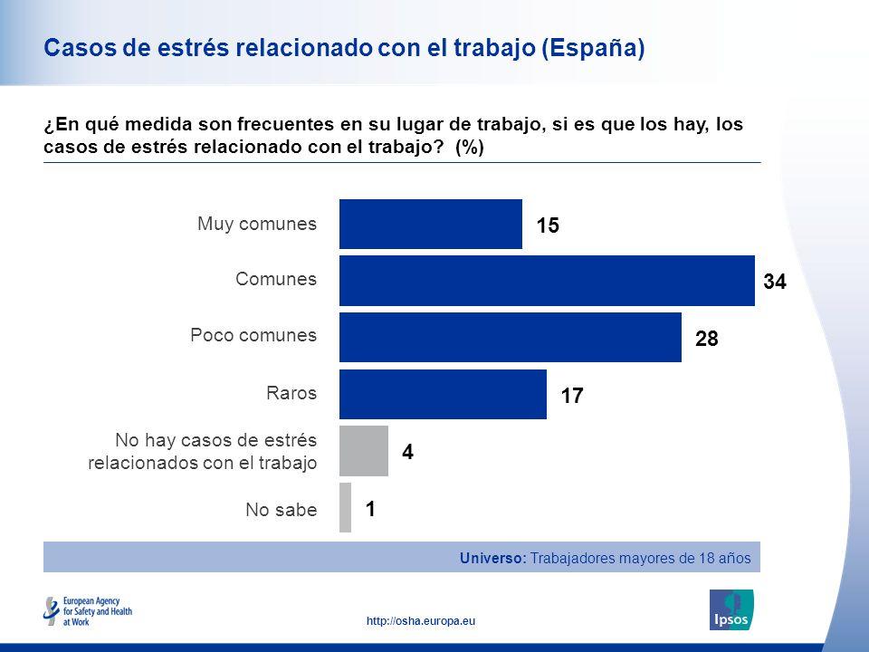 41 http://osha.europa.eu Casos de estrés relacionado con el trabajo (España) ¿En qué medida son frecuentes en su lugar de trabajo, si es que los hay, los casos de estrés relacionado con el trabajo.
