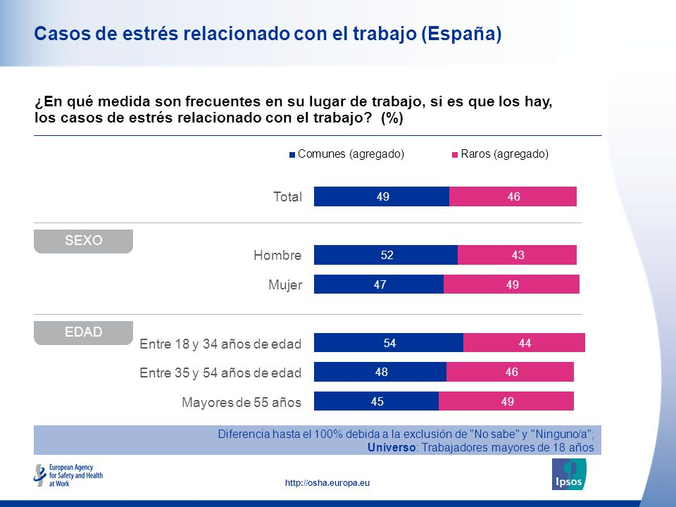 42 http://osha.europa.eu Total Hombre Mujer Entre 18 y 34 años de edad Entre 35 y 54 años de edad Mayores de 55 años Casos de estrés relacionado con el trabajo (España) ¿En qué medida son frecuentes en su lugar de trabajo, si es que los hay, los casos de estrés relacionado con el trabajo.
