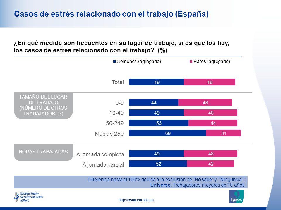 43 http://osha.europa.eu Casos de estrés relacionado con el trabajo (España) ¿En qué medida son frecuentes en su lugar de trabajo, si es que los hay, los casos de estrés relacionado con el trabajo.