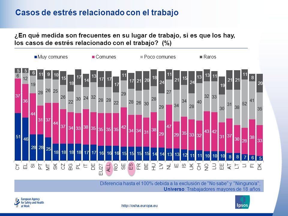 44 http://osha.europa.eu Casos de estrés relacionado con el trabajo Diferencia hasta el 100% debida a la exclusión de