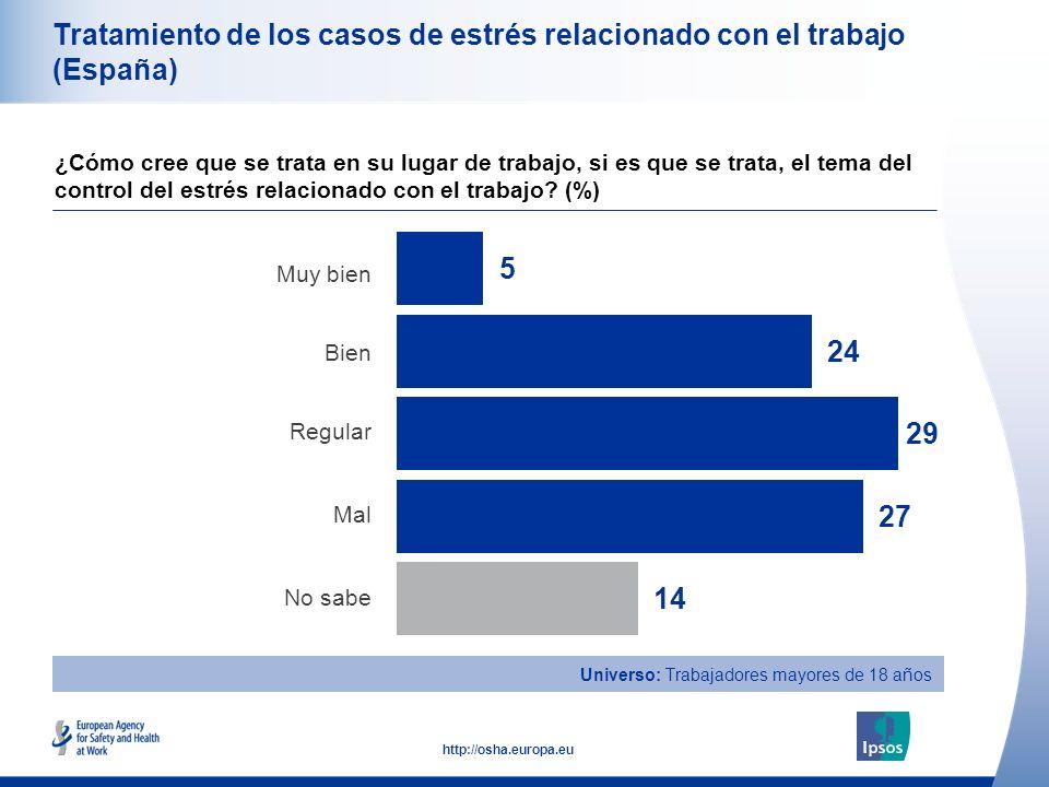 47 http://osha.europa.eu Universo: Trabajadores mayores de 18 años Tratamiento de los casos de estrés relacionado con el trabajo (España) Muy bien Bie
