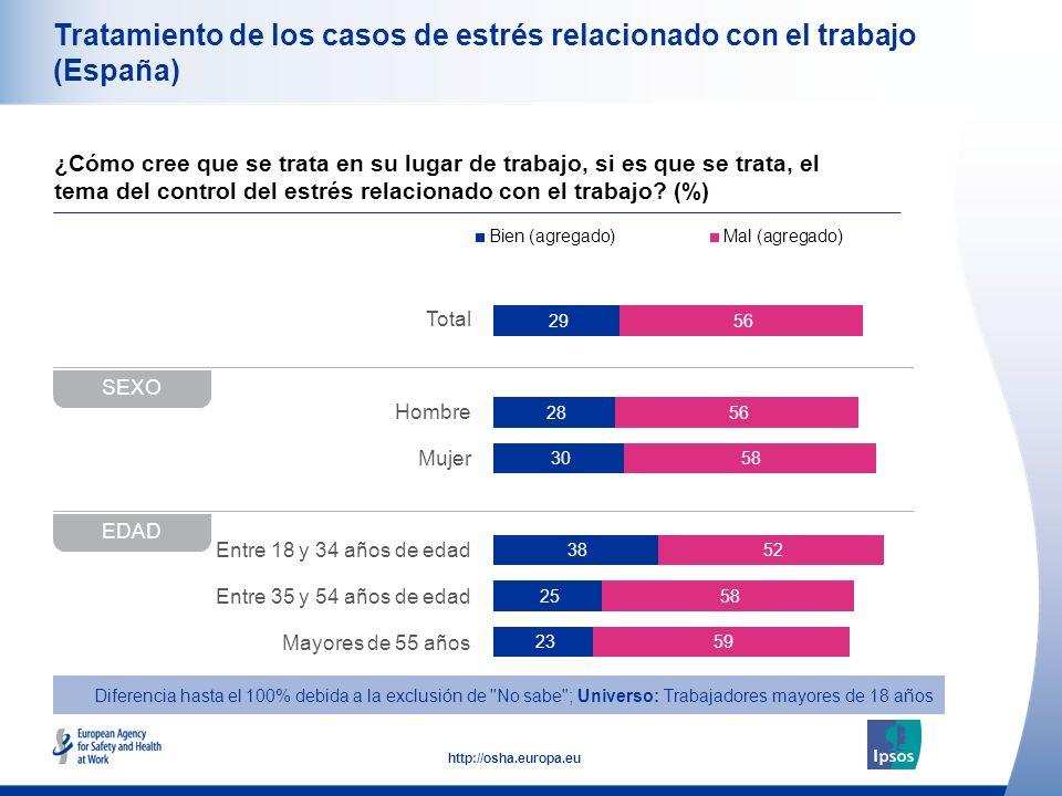 48 http://osha.europa.eu Total Hombre Mujer Entre 18 y 34 años de edad Entre 35 y 54 años de edad Mayores de 55 años Tratamiento de los casos de estrés relacionado con el trabajo (España) ¿Cómo cree que se trata en su lugar de trabajo, si es que se trata, el tema del control del estrés relacionado con el trabajo.