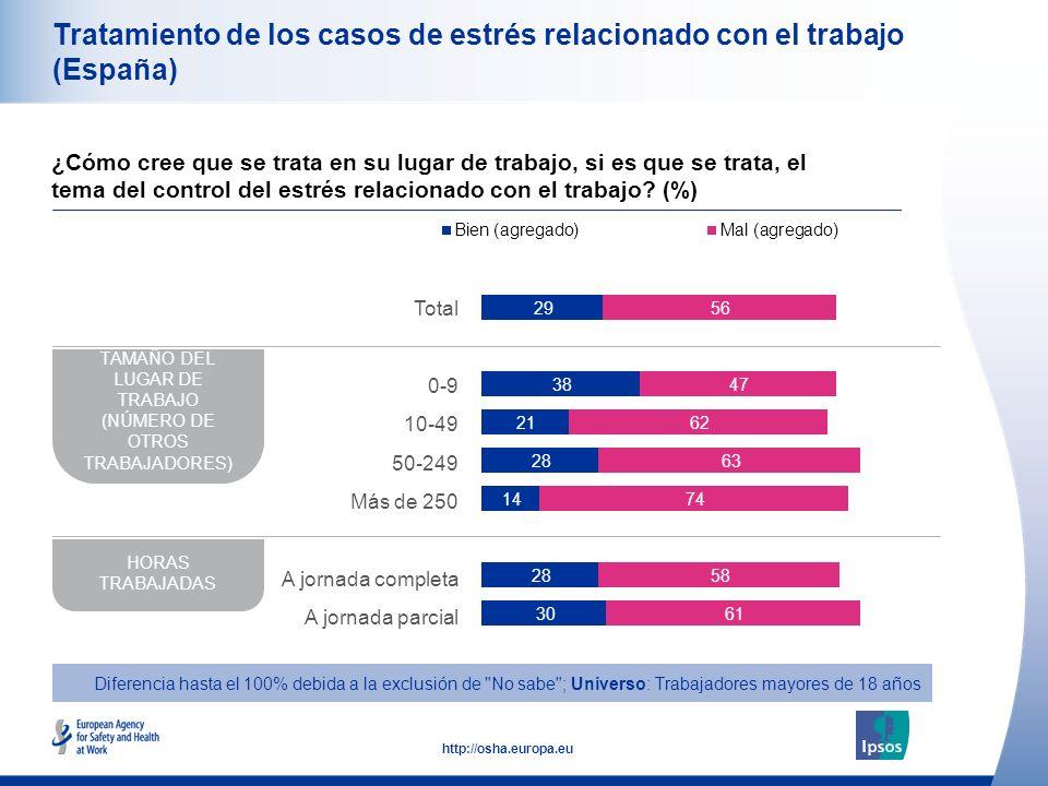 49 http://osha.europa.eu Tratamiento de los casos de estrés relacionado con el trabajo (España) ¿Cómo cree que se trata en su lugar de trabajo, si es que se trata, el tema del control del estrés relacionado con el trabajo.