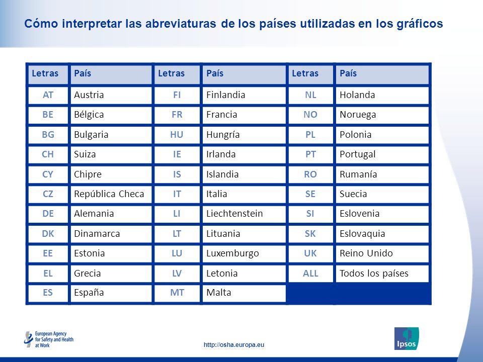 6 http://osha.europa.eu Click to add text here Cómo interpretar las abreviaturas de los países utilizadas en los gráficos LetrasPaísLetrasPaísLetrasPaís ATAustriaFIFinlandiaNLHolanda BEBélgicaFRFranciaNONoruega BGBulgariaHUHungríaPLPolonia CHSuizaIEIrlandaPTPortugal CYChipreISIslandiaRORumanía CZRepública ChecaITItaliaSESuecia DEAlemaniaLILiechtensteinSIEslovenia DKDinamarcaLTLituaniaSKEslovaquia EEEstoniaLULuxemburgoUKReino Unido ELGreciaLVLetoniaALLTodos los países ESEspañaMTMalta