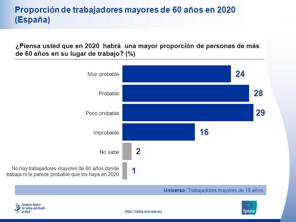 10 http://osha.europa.eu Total Hombre Mujer Entre 18 y 34 años de edad Entre 35 y 54 años de edad Mayores de 55 años Proporción de trabajadores mayores de 60 años en 2020 (España) ¿Piensa usted que en 2020 habrá una mayor proporción de personas de más de 60 años en su lugar de trabajo.