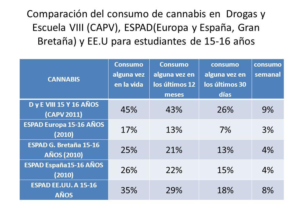 Comparación del consumo de cannabis en Drogas y Escuela VIII (CAPV), ESPAD(Europa y España, Gran Bretaña) y EE.U para estudiantes de 15-16 años CANNAB