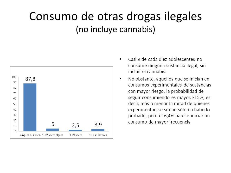 Consumo de otras drogas ilegales (no incluye cannabis) Casi 9 de cada diez adolescentes no consume ninguna sustancia ilegal, sin incluir el cannabis.
