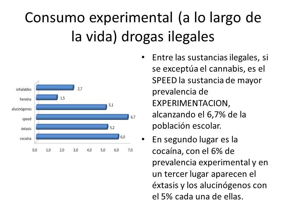 Consumo experimental (a lo largo de la vida) drogas ilegales Entre las sustancias ilegales, si se exceptúa el cannabis, es el SPEED la sustancia de ma