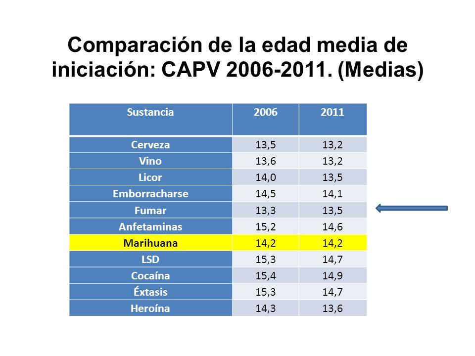 Comparación de la edad media de iniciación: CAPV 2006-2011. (Medias) Sustancia 20062011 Cerveza13,513,2 Vino13,613,2 Licor14,013,5 Emborracharse14,514