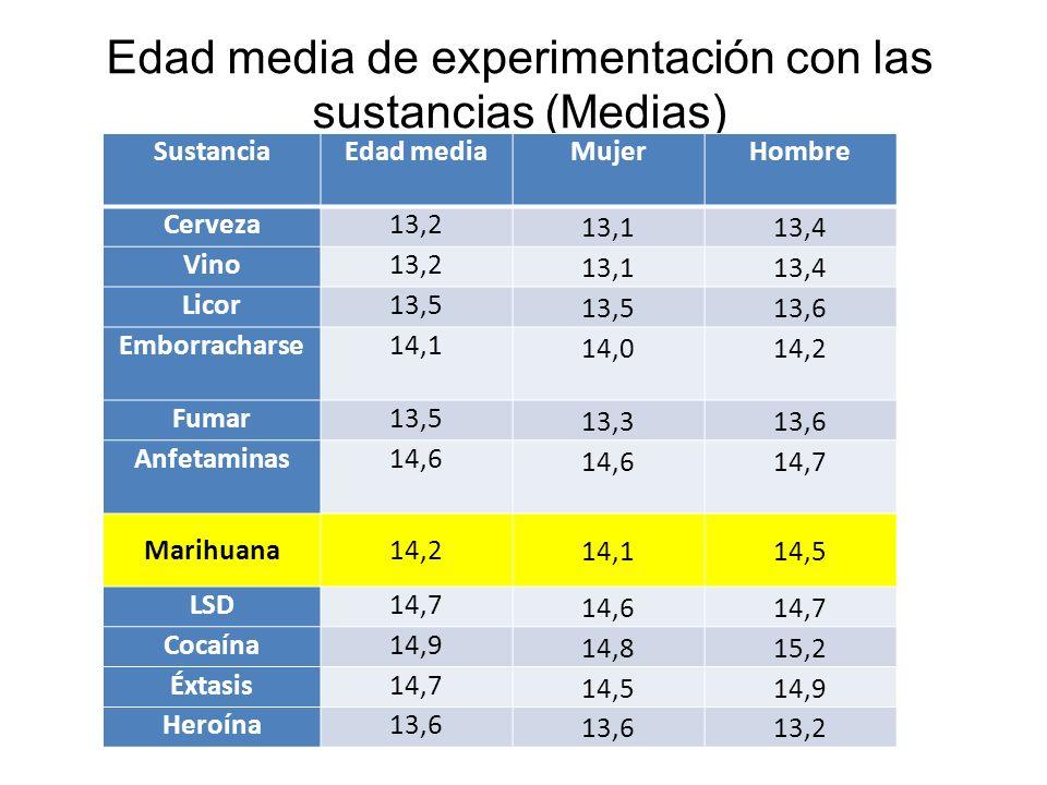 Edad media de experimentación con las sustancias (Medias) SustanciaEdad mediaMujerHombre Cerveza13,2 13,113,4 Vino13,2 13,113,4 Licor13,5 13,6 Emborra