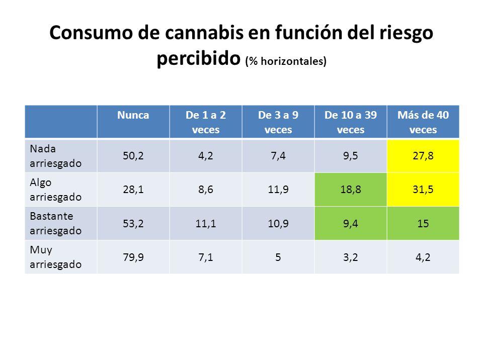 Consumo de cannabis en función del riesgo percibido (% horizontales) NuncaDe 1 a 2 veces De 3 a 9 veces De 10 a 39 veces Más de 40 veces Nada arriesga