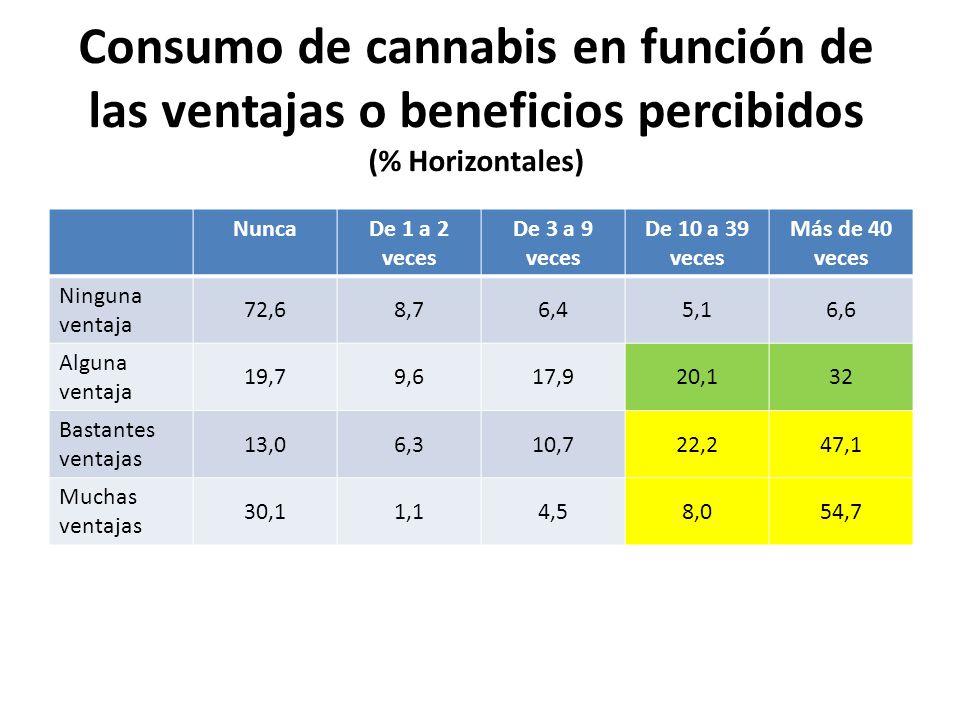Consumo de cannabis en función de las ventajas o beneficios percibidos (% Horizontales) NuncaDe 1 a 2 veces De 3 a 9 veces De 10 a 39 veces Más de 40