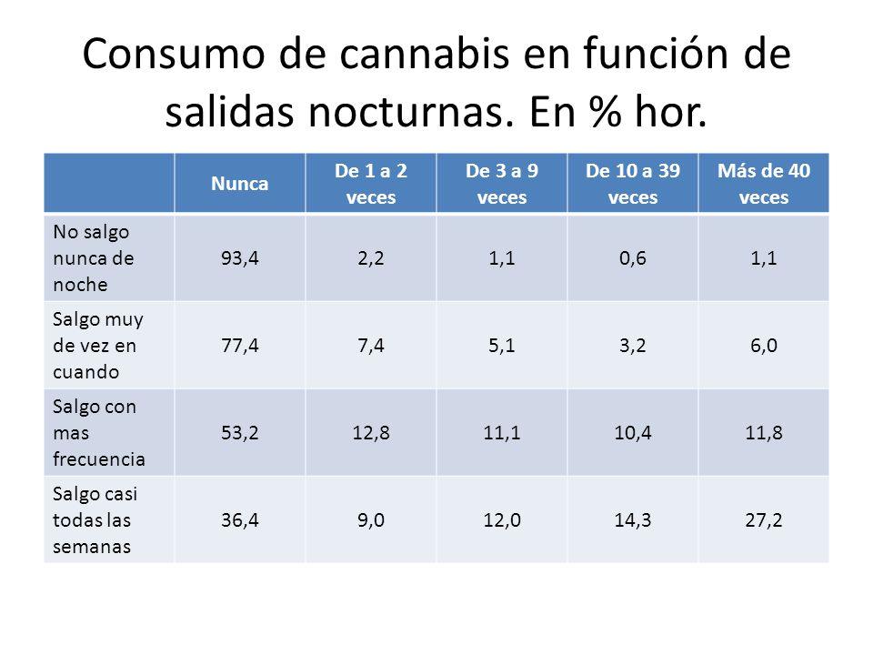 Consumo de cannabis en función de salidas nocturnas. En % hor. Nunca De 1 a 2 veces De 3 a 9 veces De 10 a 39 veces Más de 40 veces No salgo nunca de