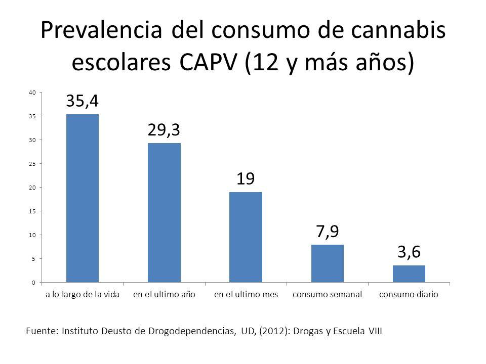 Prevalencia del consumo de cannabis escolares CAPV (12 y más años) Fuente: Instituto Deusto de Drogodependencias, UD, (2012): Drogas y Escuela VIII