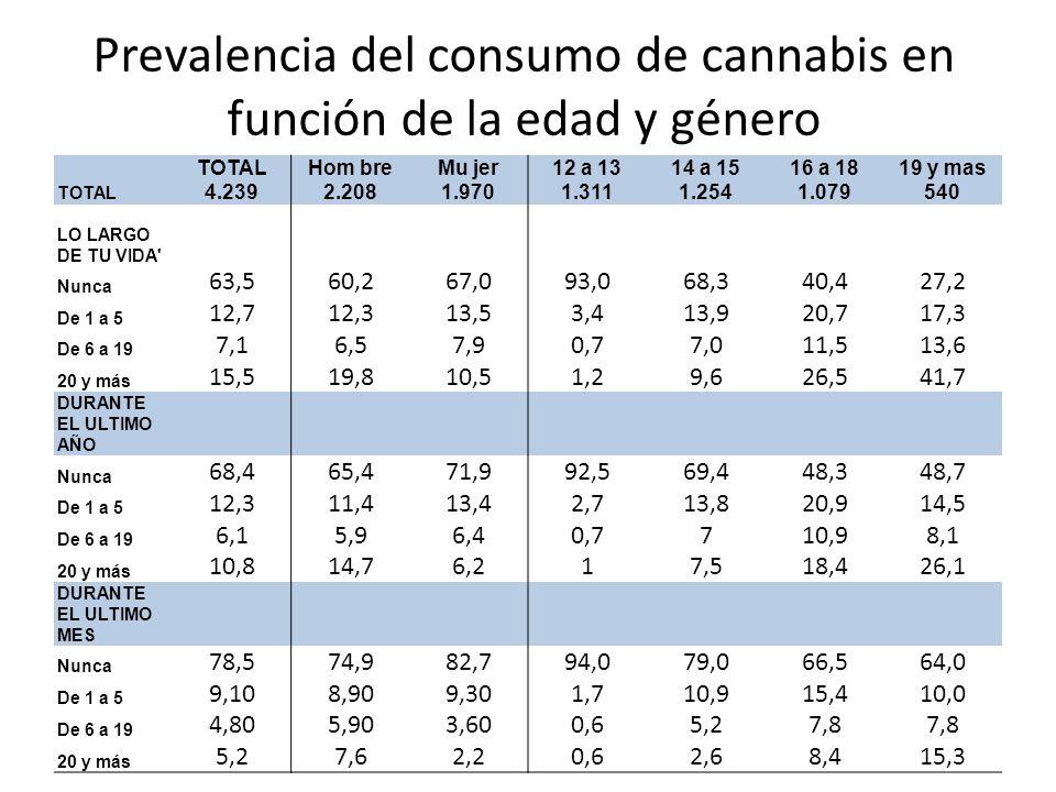 Prevalencia del consumo de cannabis en función de la edad y género TOTALHom breMu jer12 a 1314 a 1516 a 1819 y mas TOTAL 4.2392.2081.9701.3111.2541.07