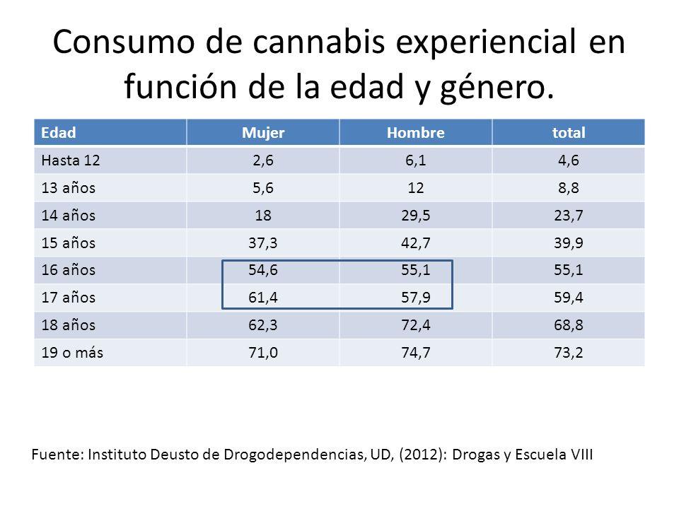 Consumo de cannabis experiencial en función de la edad y género. EdadMujerHombretotal Hasta 122,66,14,6 13 años5,6128,8 14 años1829,523,7 15 años37,34