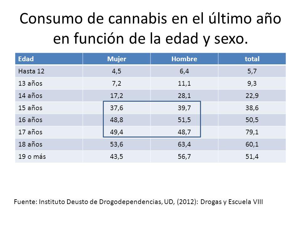 Evolución del consumo de cannabis entre población de 14 y más años en Donostia-San Sebastian El cannabis experimenta un decrecimiento en todas sus prevalencias, tanto en el uso experimental como en los usos más recientes y frecuentes; tras varios años de crecimiento continuado, y con las tasas más elevadas que se alcanzaron a mediados de la primera década de los años 2000, el consumo ha descendido situándose a niveles de mediados de los años 90, pero no llega a descender hasta los niveles de los primeros años de los años 90, cuando el consumo descendió a niveles históricos desde que se mide este consumo.