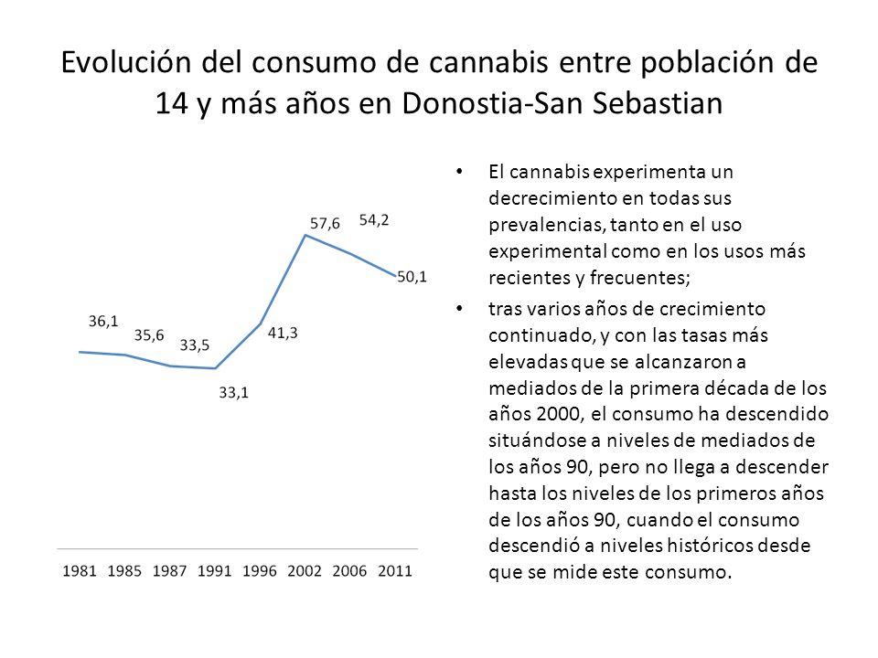 Evolución del consumo de cannabis entre población de 14 y más años en Donostia-San Sebastian El cannabis experimenta un decrecimiento en todas sus pre