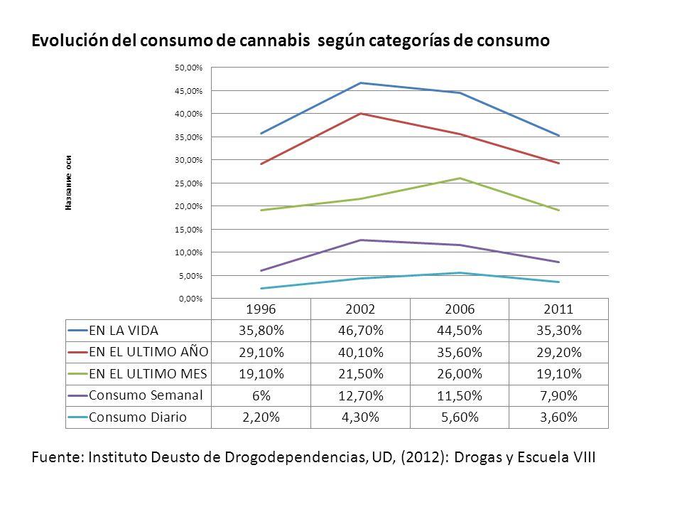 Comparación del consumo de cannabis en Drogas y Escuela VIII (CAPV), ESPAD(Europa y España, Gran Bretaña) y EE.U para estudiantes de 15-16 años CANNABIS Consumo alguna vez en la vida Consumo alguna vez en los últimos 12 meses consumo alguna vez en los últimos 30 días consumo semanal D y E VIII 15 Y 16 AÑOS (CAPV 2011) 45%43%26%9% ESPAD Europa 15-16 AÑOS (2010) 17%13%7%3% ESPAD G.