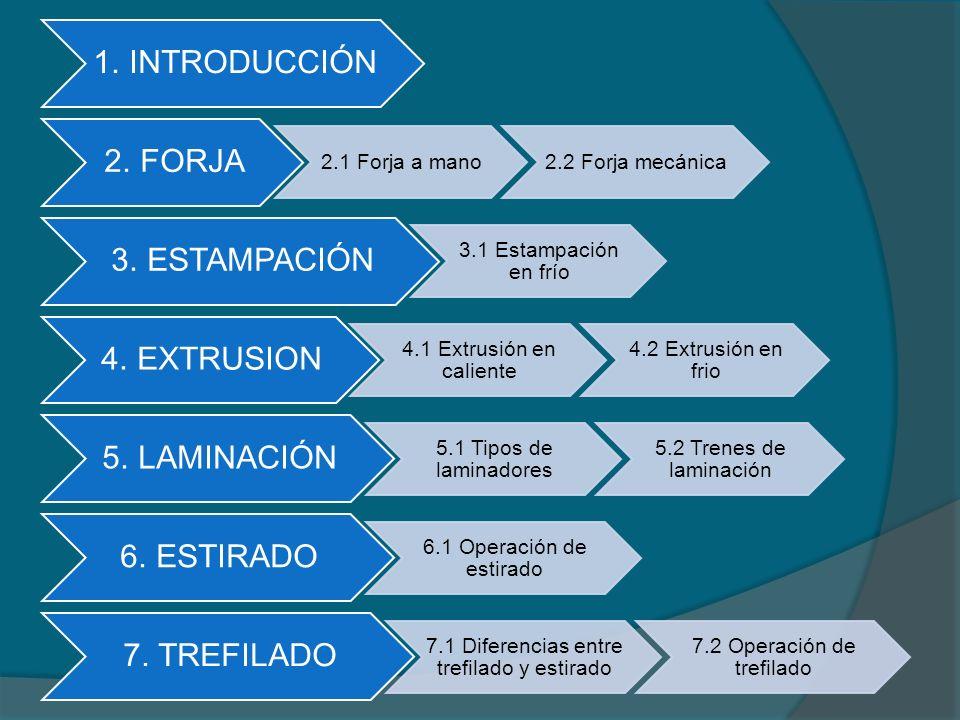 1. INTRODUCCIÓN 2. FORJA 2.1 Forja a mano2.2 Forja mecánica 3. ESTAMPACIÓN 3.1 Estampación en frío 4. EXTRUSION 4.1 Extrusión en caliente 4.2 Extrusió