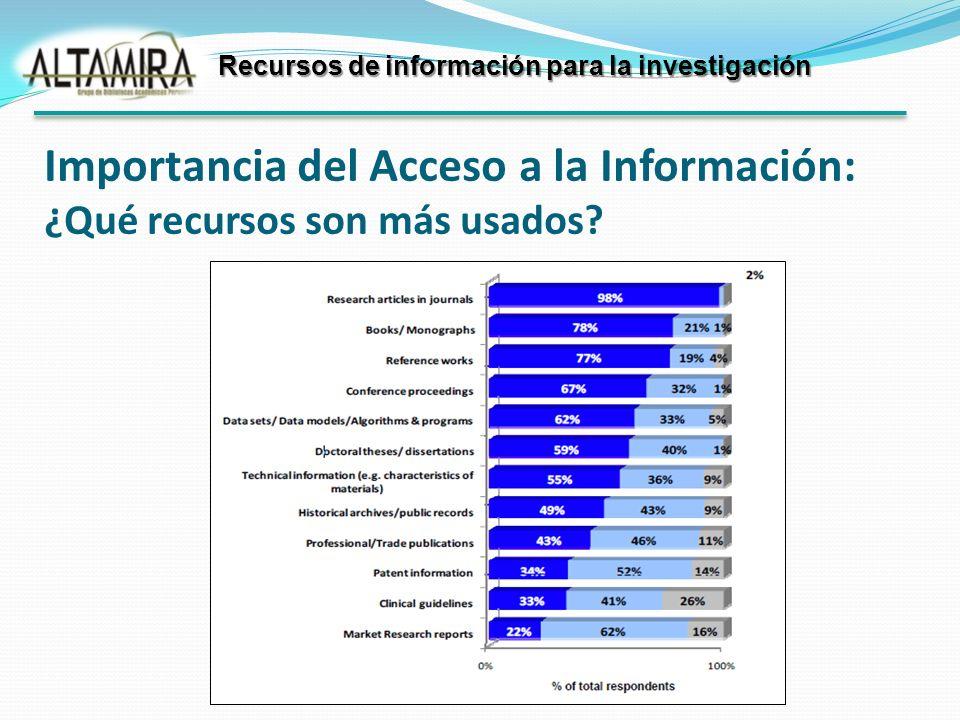 Importancia del Acceso a la Información: ¿Qué recursos son más usados? Recursos de información para la investigación