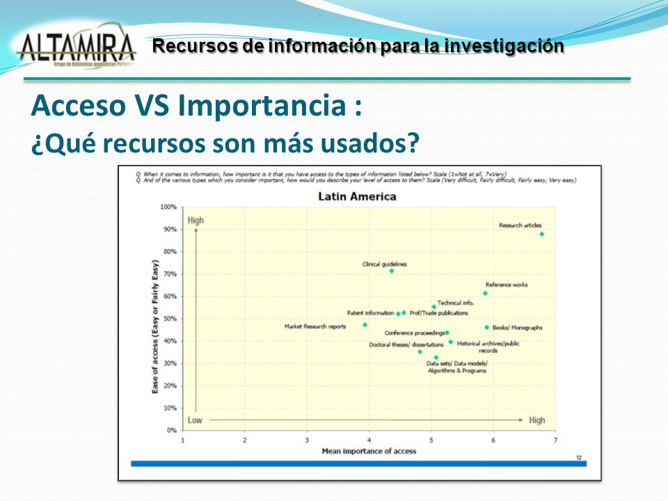 Acceso VS Importancia : ¿Qué recursos son más usados