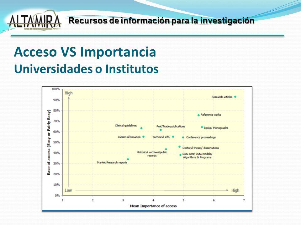 Recursos de información para la investigación Acceso VS Importancia Universidades o Institutos