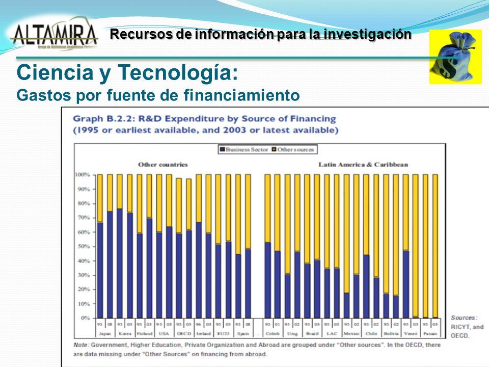 Ciencia y Tecnología: Gastos por fuente de financiamiento Recursos de información para la investigación