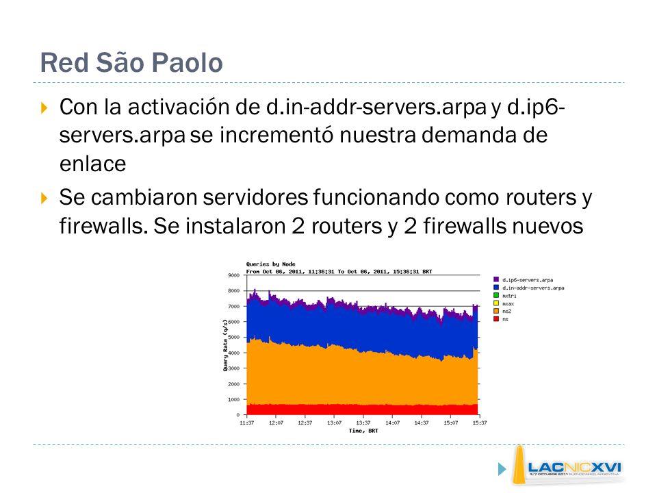 Red São Paolo Con la activación de d.in-addr-servers.arpa y d.ip6- servers.arpa se incrementó nuestra demanda de enlace Se cambiaron servidores funcionando como routers y firewalls.