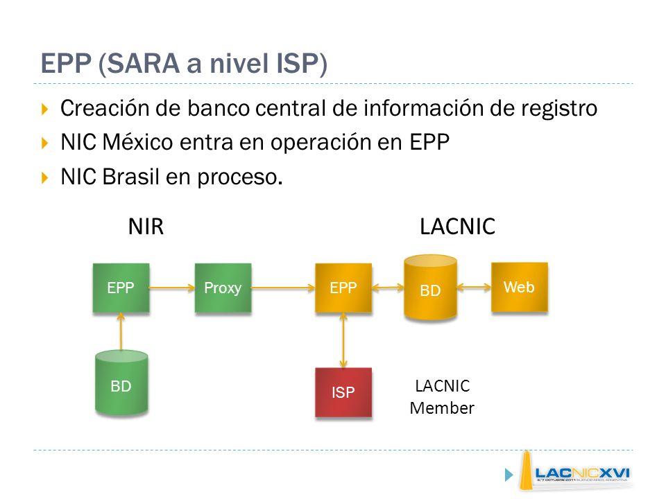 LACNIC Labs El playground del área de tecnología de LACNIC Mediciones de adopción de RPKI e IPv6 Material de entrenamiento de IPv6 Mediciones de espacio disponible en LACNIC Calidad de Recursos Asignados RestWhois SIMON