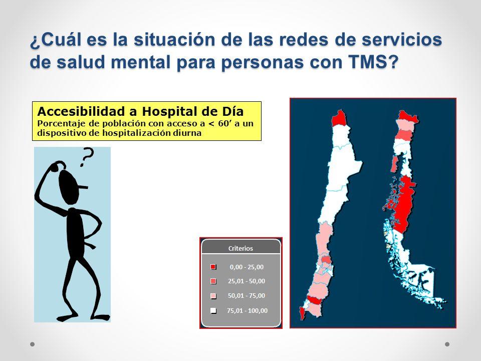 ¿Cuál es la situación de las redes de servicios de salud mental para personas con TMS? Accesibilidad a Hospital de Día Porcentaje de población con acc