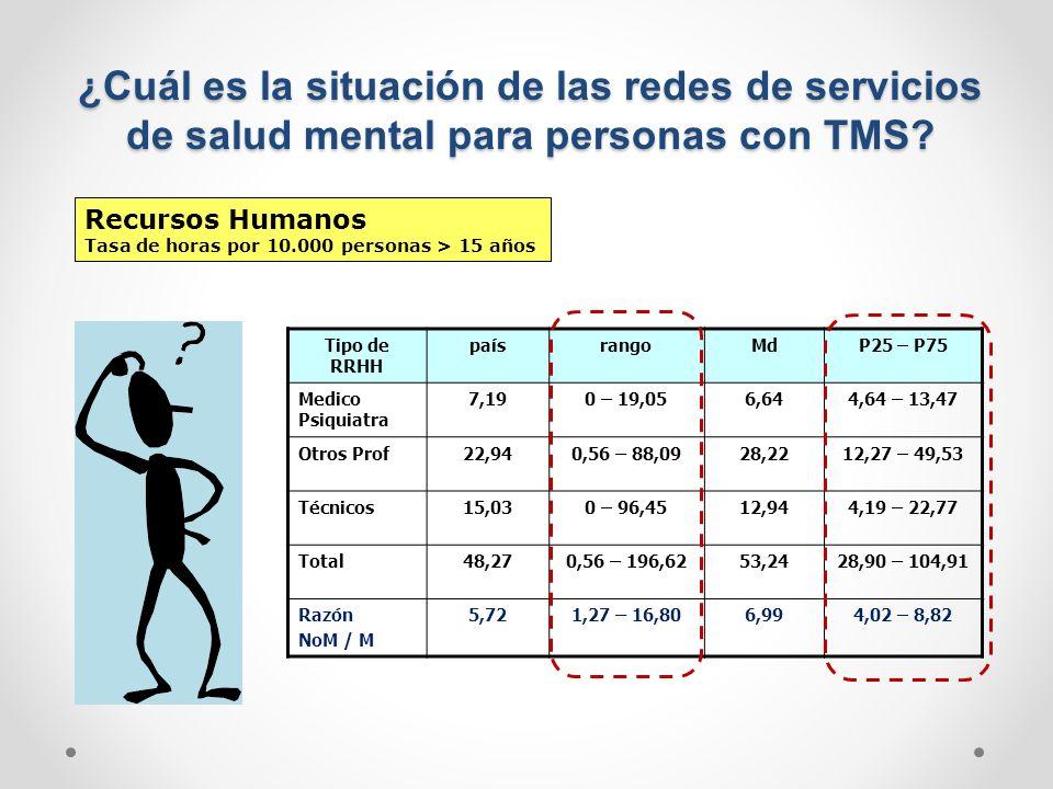 ¿Cuál es la situación de las redes de servicios de salud mental para personas con TMS? Recursos Humanos Tasa de horas por 10.000 personas > 15 años Ti