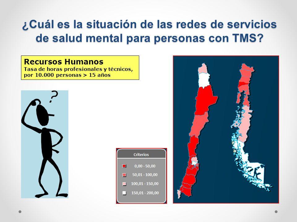 ¿Cuál es la situación de las redes de servicios de salud mental para personas con TMS? Recursos Humanos Tasa de horas profesionales y técnicos, por 10