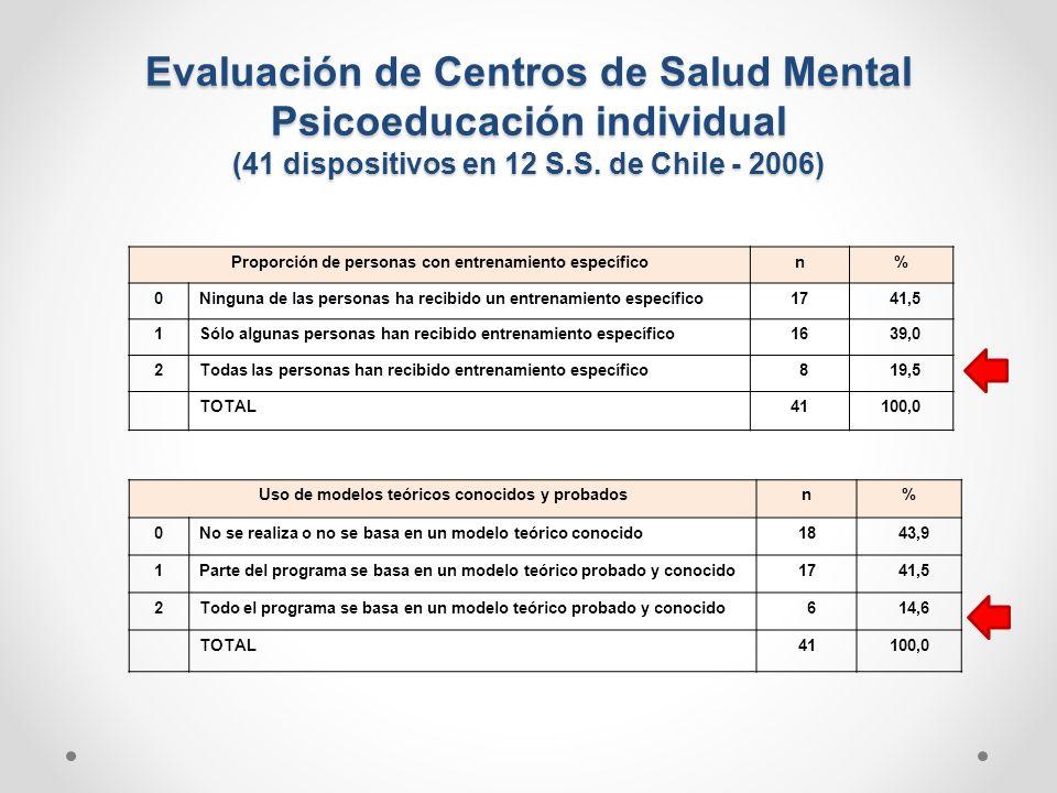 Evaluación de Centros de Salud Mental Psicoeducación individual (41 dispositivos en 12 S.S. de Chile - 2006) Proporción de personas con entrenamiento