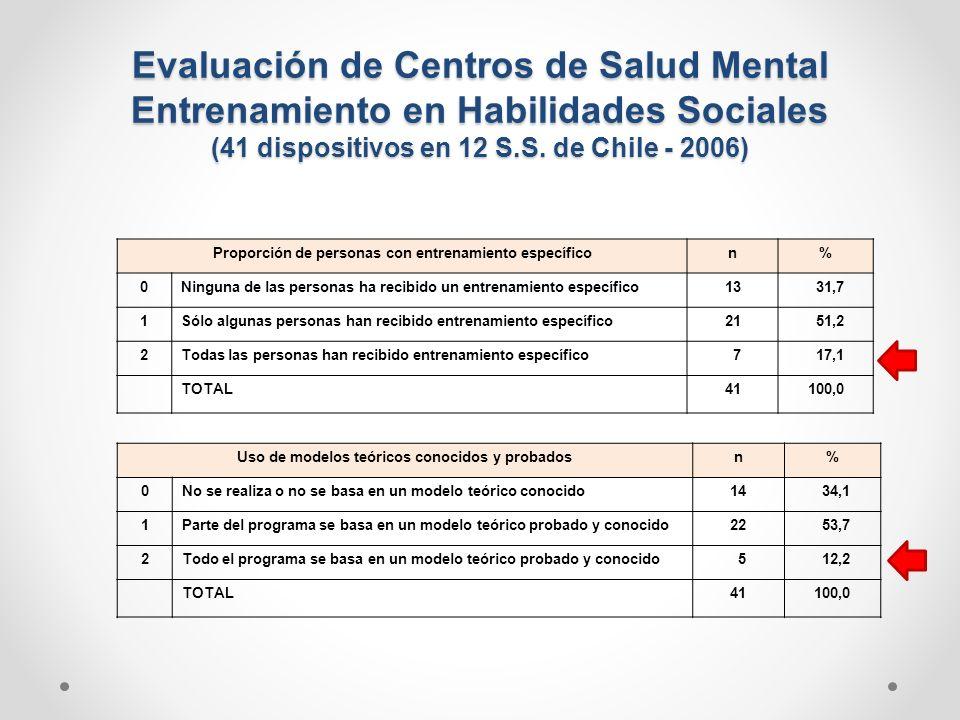 Proporción de personas con entrenamiento específicon% 0Ninguna de las personas ha recibido un entrenamiento específico13 31,7 1Sólo algunas personas h