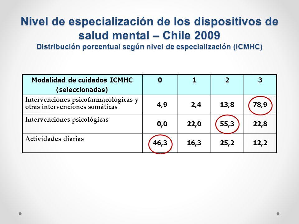 Nivel de especialización de los dispositivos de salud mental – Chile 2009 Distribución porcentual según nivel de especialización (ICMHC) Modalidad de