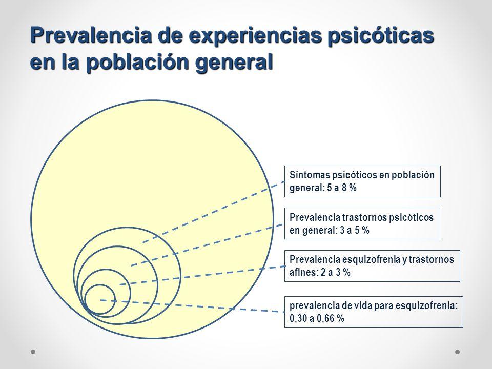Prevalencia de experiencias psicóticas en la población general prevalencia de vida para esquizofrenia: 0,30 a 0,66 % Prevalencia esquizofrenia y trast