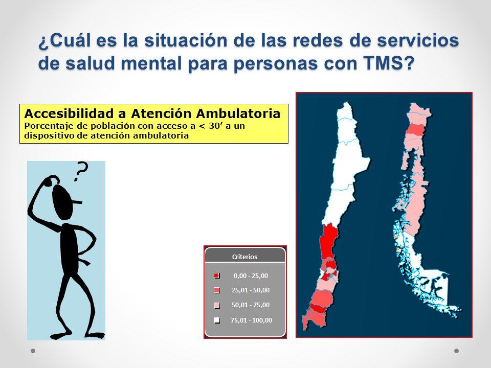¿Cuál es la situación de las redes de servicios de salud mental para personas con TMS? Accesibilidad a Atención Ambulatoria Porcentaje de población co